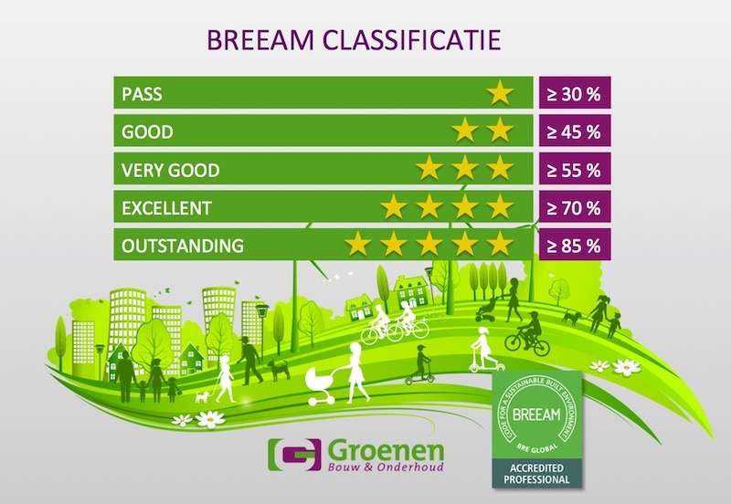 BREEAM Classificatie Groenen